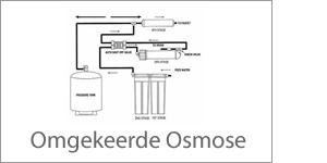 Omgekeerde Osmose