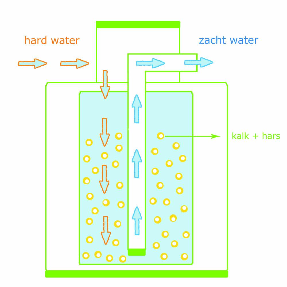 Waterhardheid meten